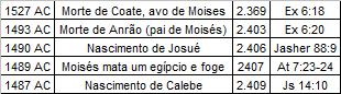 Nascimento de Josue e Calebe