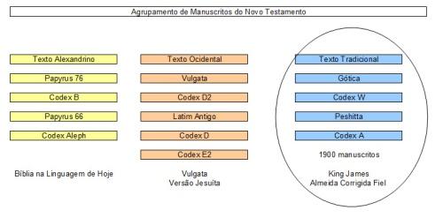 Gruposde manuscritos do NT cópia